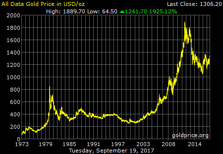 gold_all_data_o_b_usd