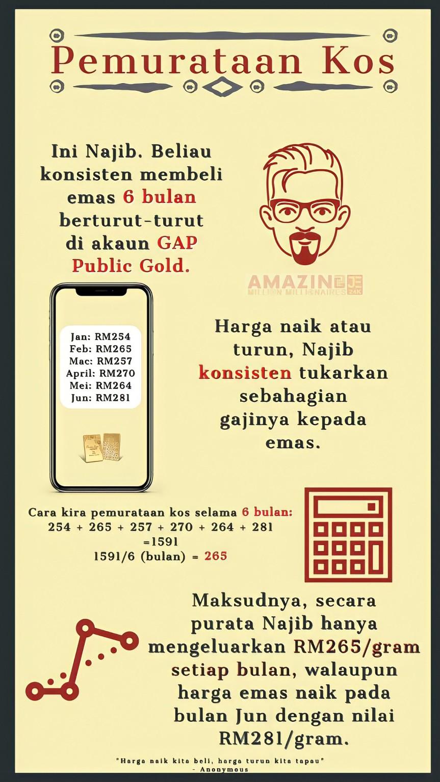 Gold Price Averaging Technique / Teknik Pemurataan HargaEmas